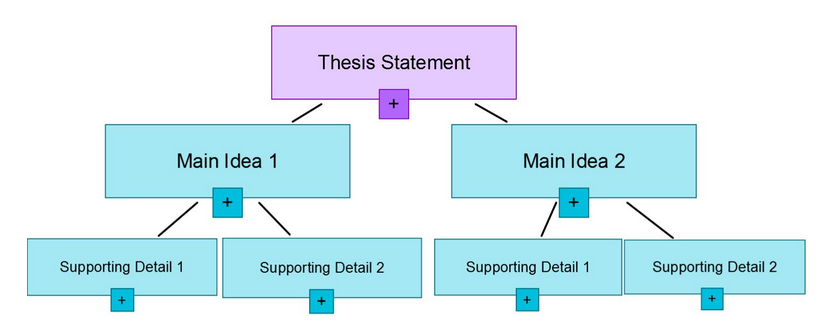 thesis content arrangement Typical problems that arise while writing a thesis with latex and suggests  since the thesis layout and contents are usually defined by university require.